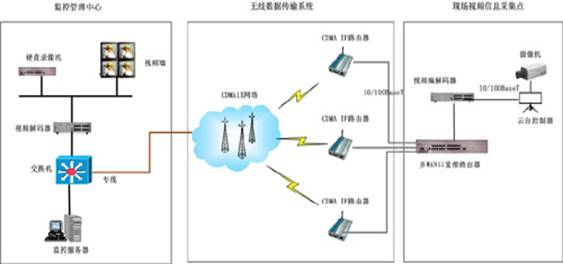 gprs转有线网络电路设计原理